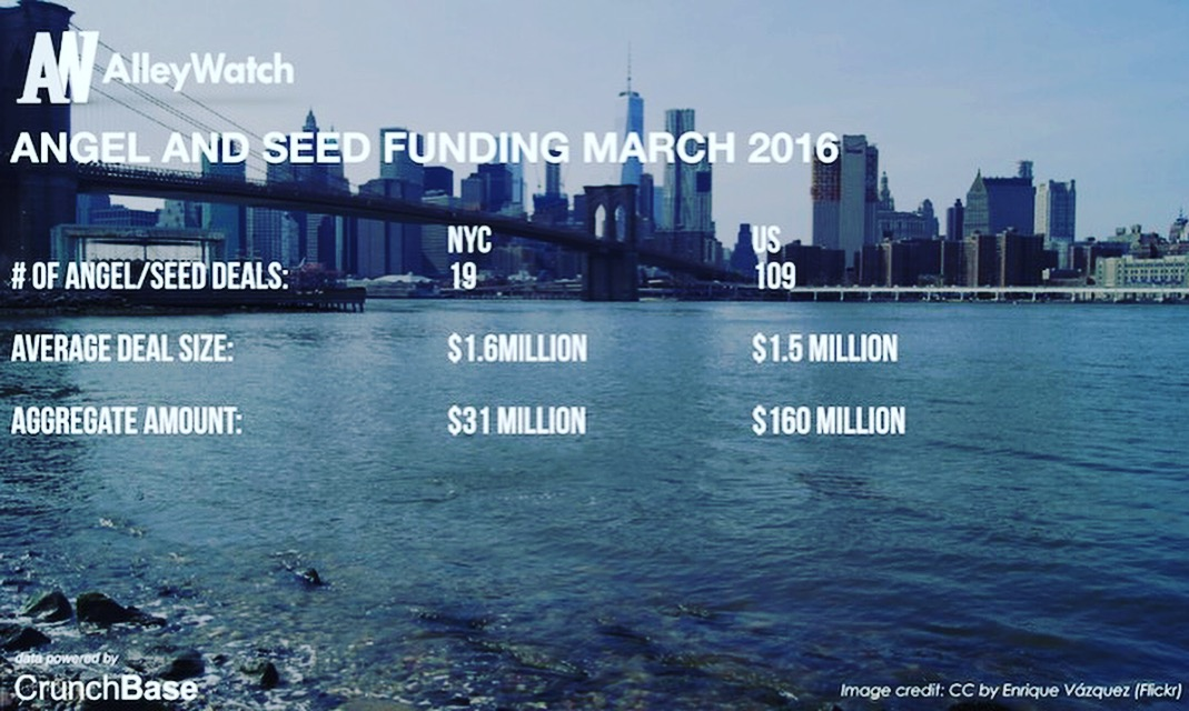 March 2016 NYC Venture Capital and Angel Funding Report