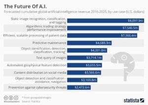 7 Artificial Intelligence Trends that will Rule 2018